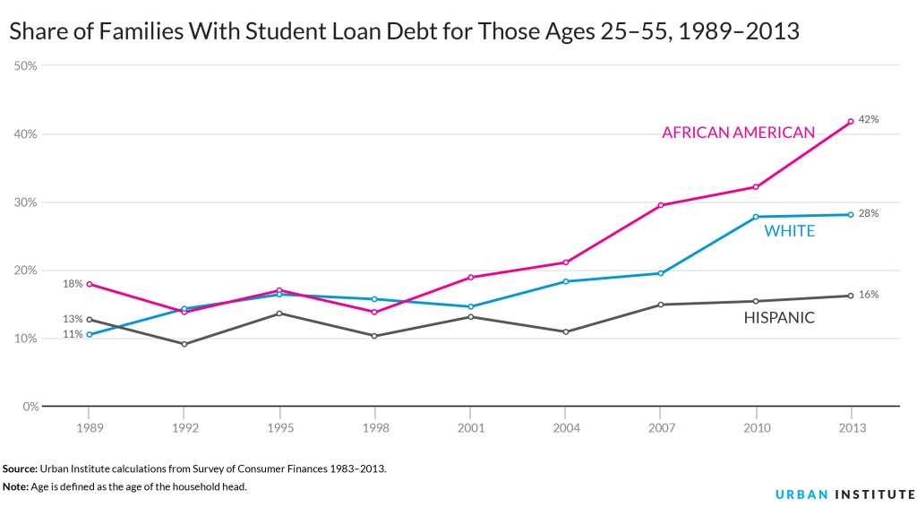 student debt 1