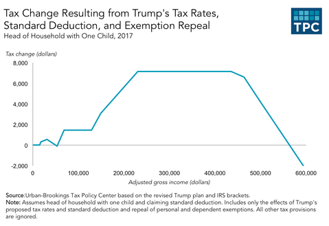 Photo Credit: Urban Brookings Tax Policy Center